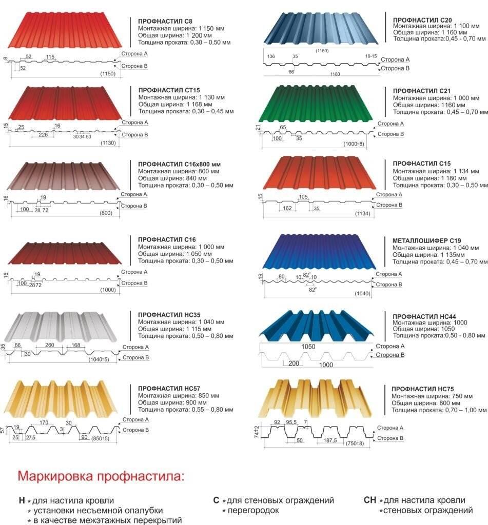 Технические характеристики профлиста для кровли: размеры, виды и выгодные достоинства материала