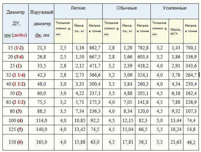 Все об оцинкованных водопроводных трубах: виды, стандартные размеры и вес + таблица гостов