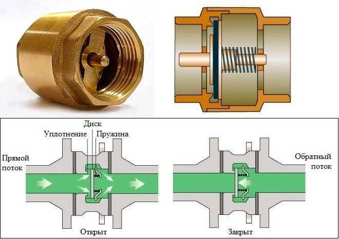 Назначение и установка обратного клапана на отопление