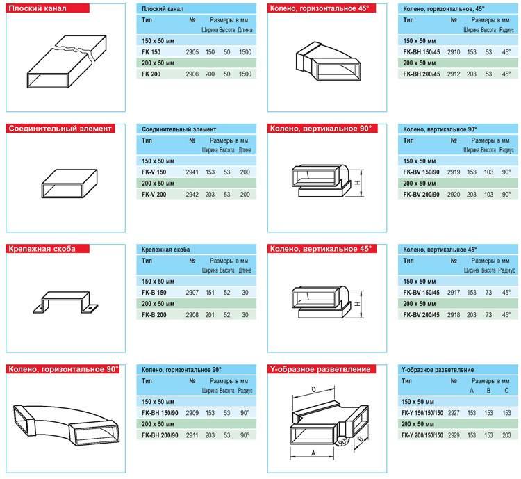 Воздуховоды пластиковые для вентиляции: преимущества использования