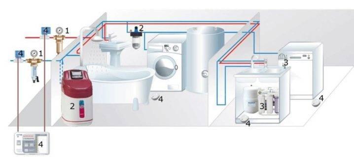 Фильтр для воды для частного дома: как выбрать, какая водяная система очистки лучше, подробное описание основных видов и примерные цены на них