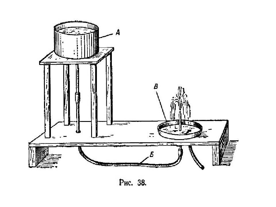 Декоративный фонтан на даче своими руками