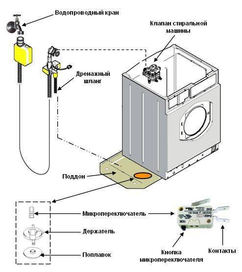 Установка и подключение стиральной машины своими руками