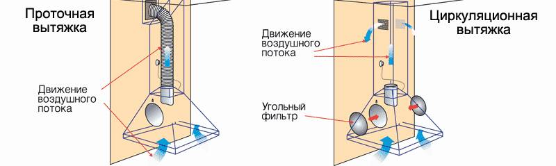 Особенности функционирования телескопических вытяжек: лучшие модели для очистки воздуха после готовки