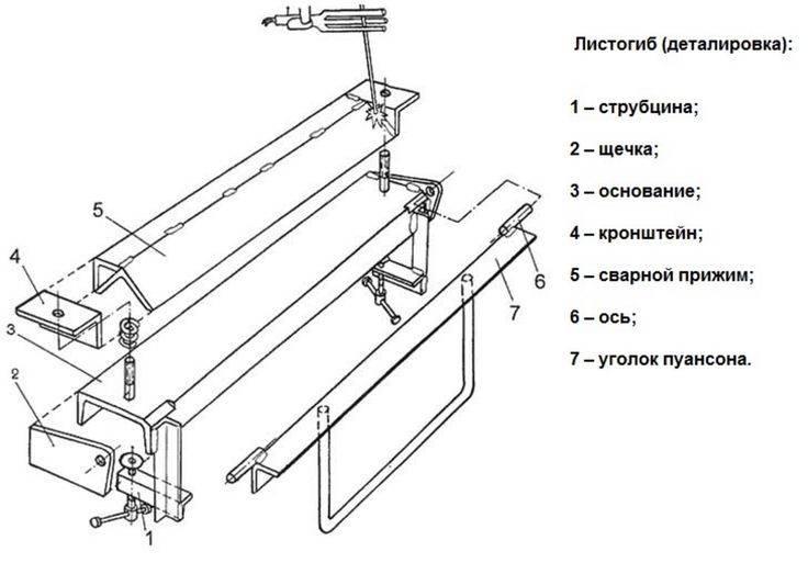Как сделать ручной листогиб своими руками: чертежи с пошаговым описанием и видео работы