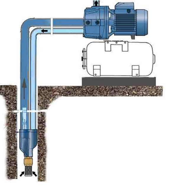 Насос для скважины 15 метров: особенности правильного выбора   гидро гуру