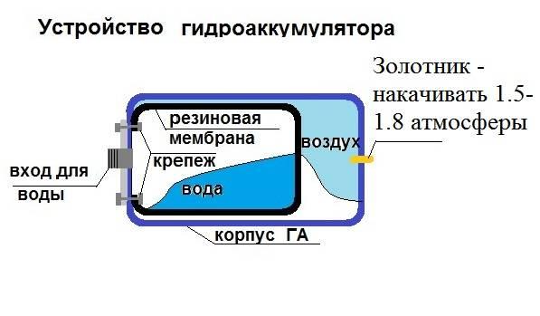 Давление воздуха в гидроаккумуляторе насосной станции