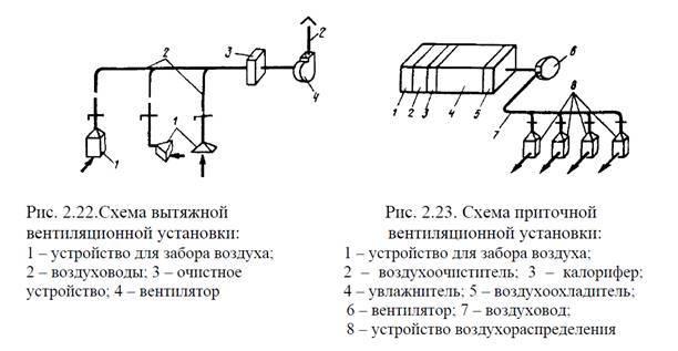 Естественная вентиляция (45 фото): что это такое и с помощью чего осуществляется организованная вентиляция в частном доме? расчеты и схемы вытяжной системы. как сделать своими руками?