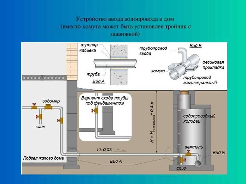Монтаж водопровода из полипропиленовых труб своими руками