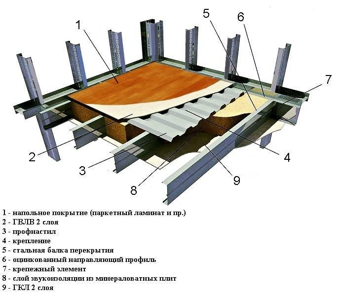 Технология устройства монолитного перекрытия по профнастилу