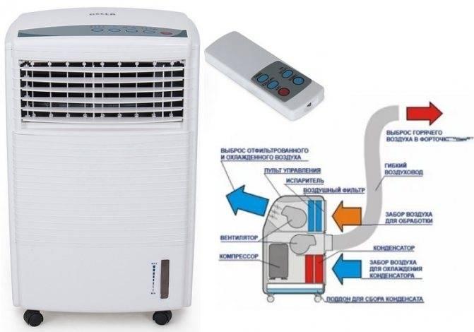 Напольный кондиционер без воздуховода для дома: выбор и установка конструкции