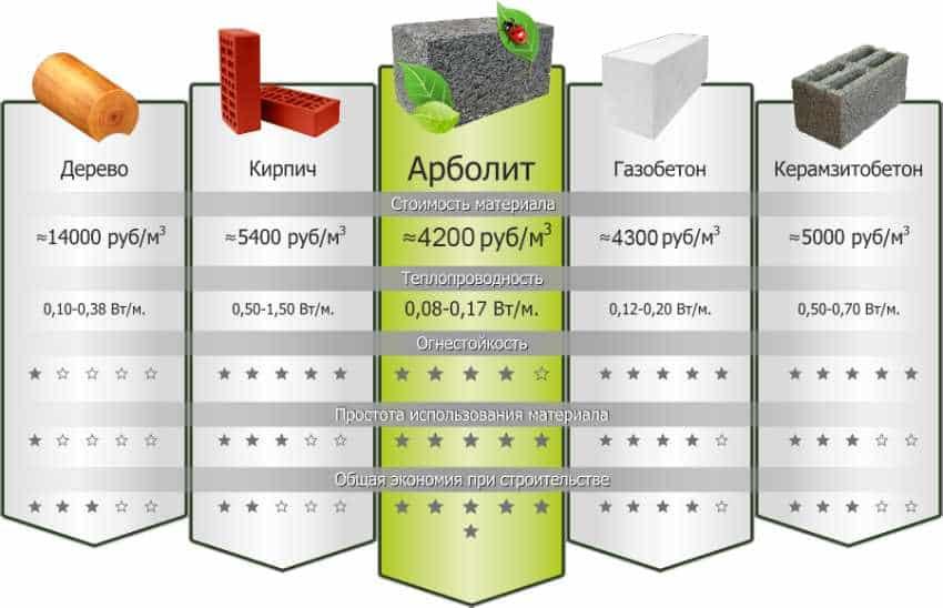 Арболитовые блоки - отзывы владельцев домов, цена, плюсы и минусы