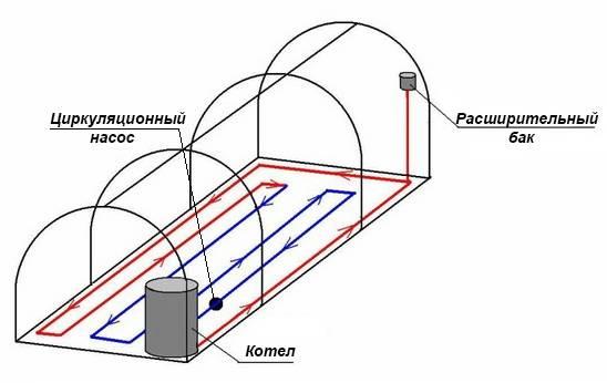 Водяное отопление теплицы своими руками - расчет и схема