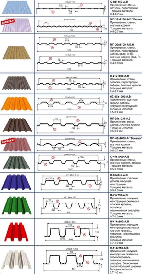 Расшифровка маркировки размеров стандартного листа профнастила, информация и особенности применения профлиста