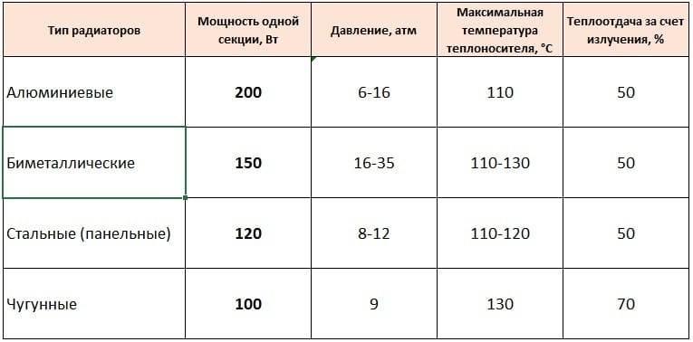 Снип расчет количества секций радиаторов отопления по объему помещения. расчет количества секций батареи