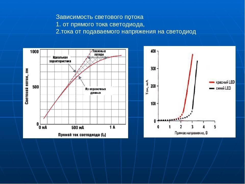Характеристики светодиодов, применение и схема подключения