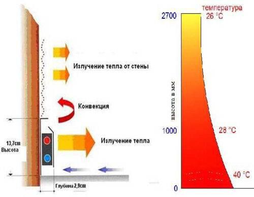 Плинтусный обогреватель: особенности электрических, водяных инфракрасных плинтусов-обогревателей для дома