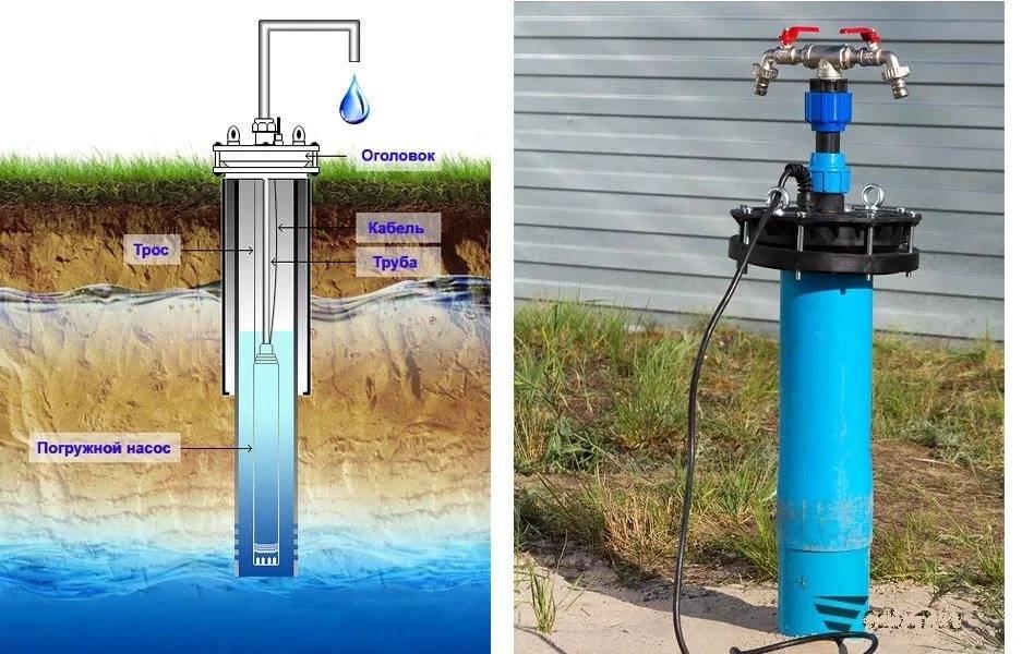 Виды комплексного бурения скважин на воду