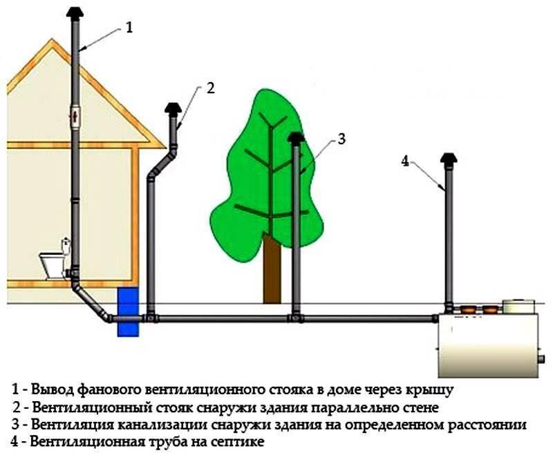 Фановая труба для канализации как залог чистого воздуха в доме