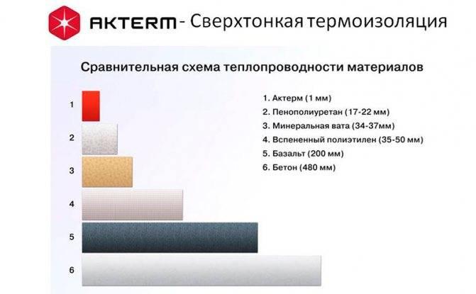 Теплоизоляционная краска для стен и для металла — особенности и характеристики