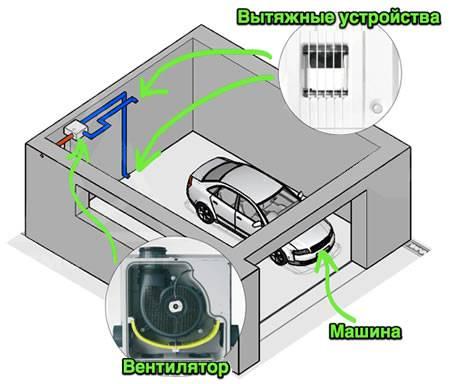 Вентиляция в гараже: как выбрать и сделать своими руками