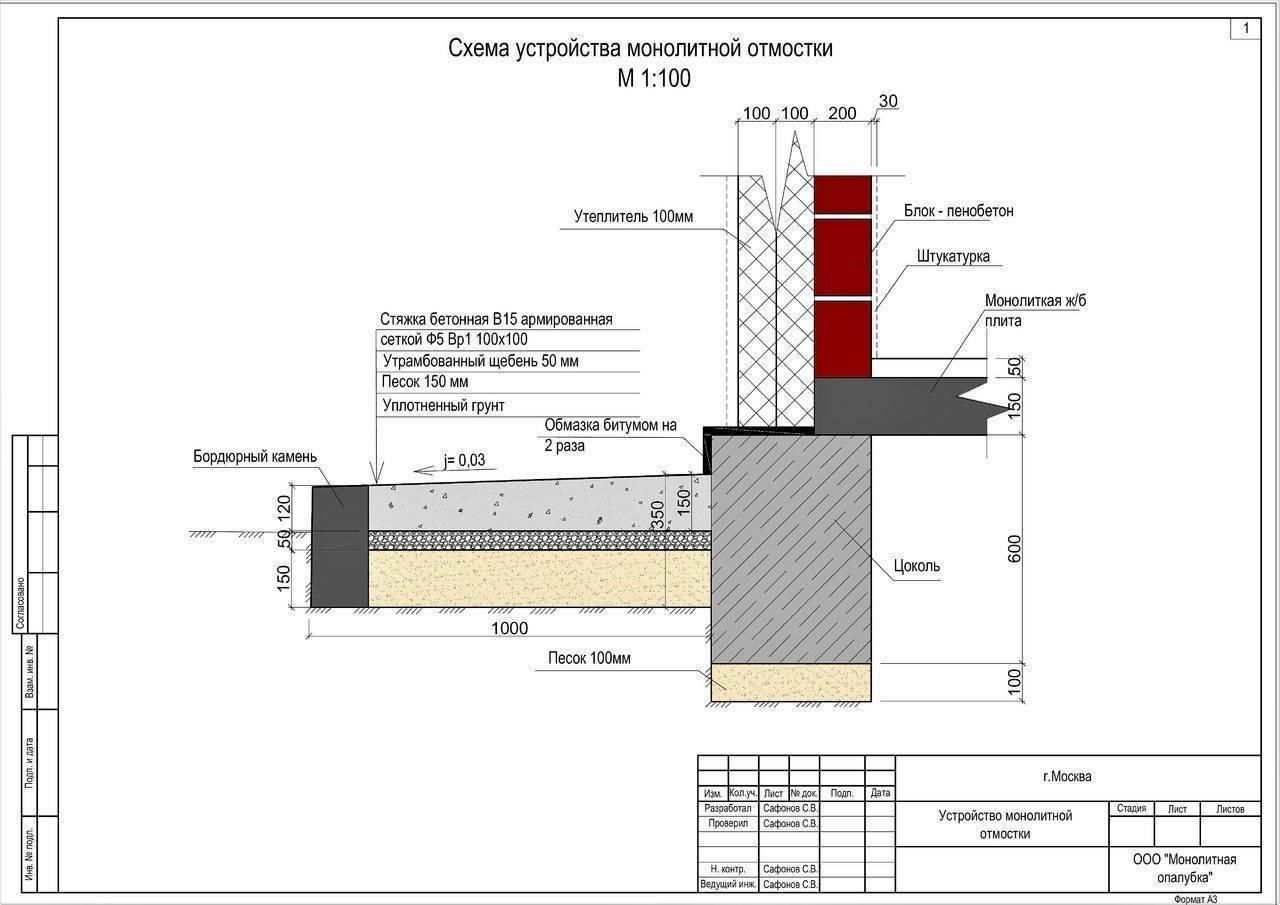 Пирог отмостки: что собой представляет конструкция вокруг дома, нормы снип к монтажу слоев, схема и чертеж в разрезе, из чего состоит правильное устройство?