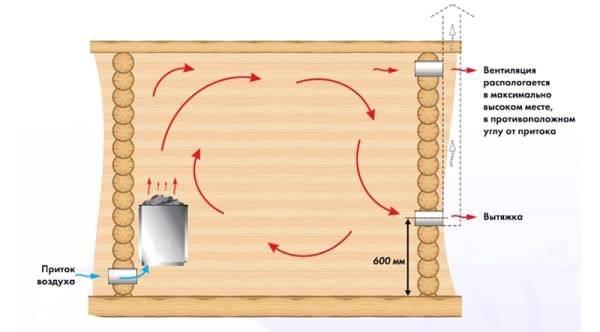 Как сделать вытяжку в бане – проектирование и монтаж вентиляции
