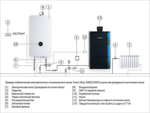 Электрический котел для отопления квартиры