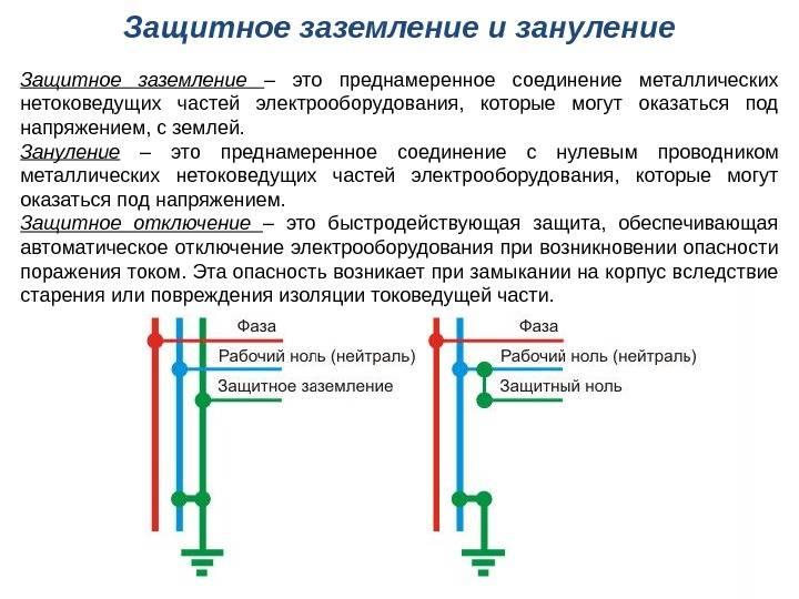 Пуэ-7 п.1.7.76-1.7.87 меры защиты при косвенном прикосновении