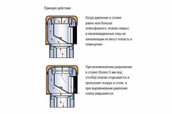 Обратный клапан на вентиляцию в квартире