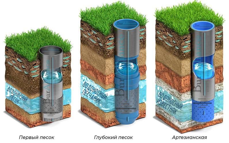 Бурение артезианских скважин на воду в московской области