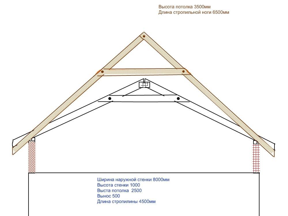 Строительство мансардной крыши: отличия стропильных систем, этапы монтажа, фото
