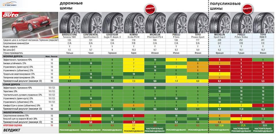Лучшие измерительные дорожные колеса на 2021 год