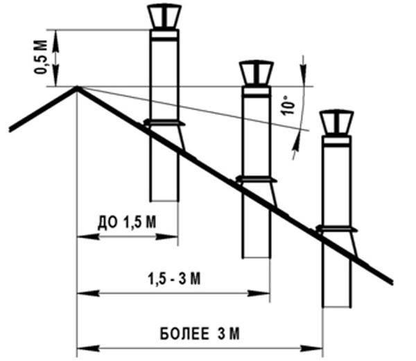Высота вентканалов над кровлей: делаем правильный расчет | greendom74.ru