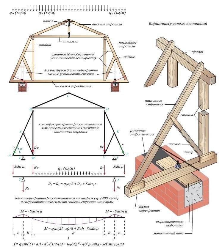 Как сделать монтаж крыши своими руками