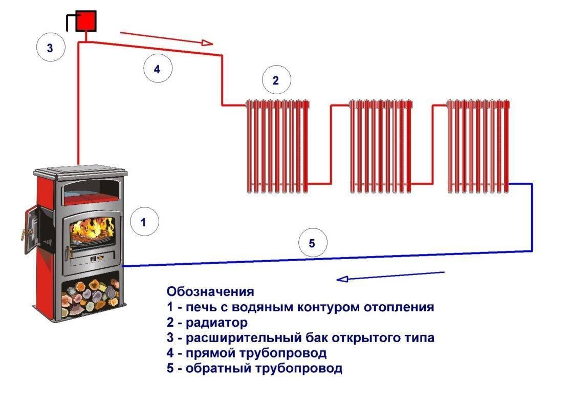 Печь с котлом водяного отопления своими руками: конструктивные особенности