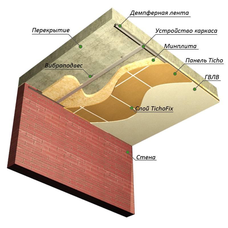 Шумоизоляция потолка в квартире под натяжной потолок: как выбрать натяжные потолки с звукоизоляцией