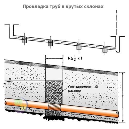 Глубина заложения канализационных труб: определяем правильно