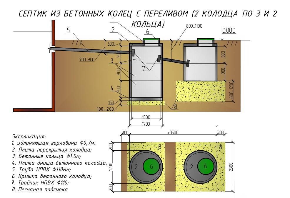 Колодцы канализационные железобетонные: серия, гост, обьем, гидроизоляция