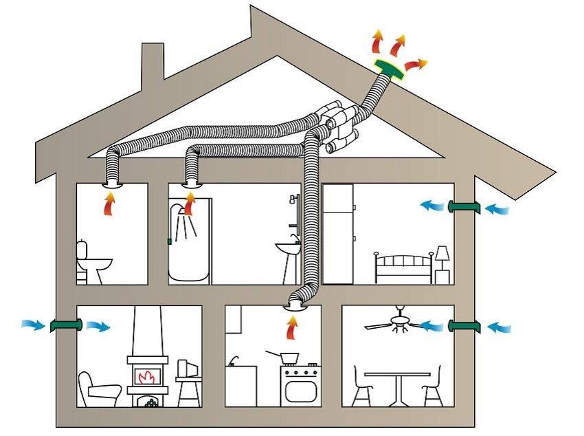 Схемы, фото и видео вентиляции в частном доме