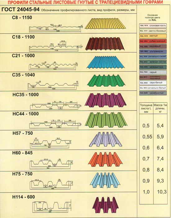 Профнастил с-10 – цена, описание, применение, технические характеристики