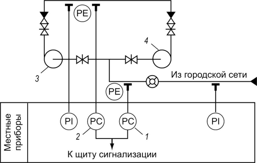 Автоматизированные установки систем водоснабжения, примеры схем