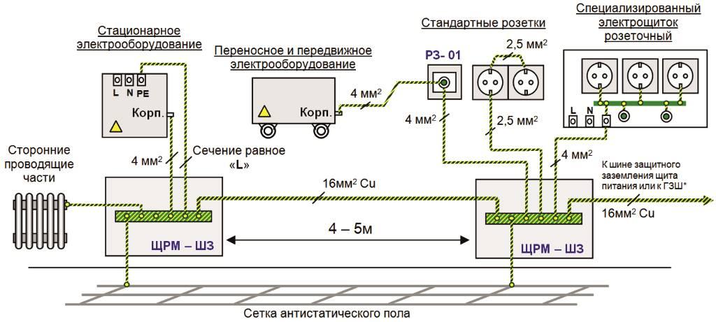 Система уравнивания потенциалов - электроснабжение