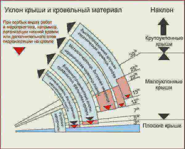 Уклон крыши: расчёт и таблица соотношений проценты-градусы.
