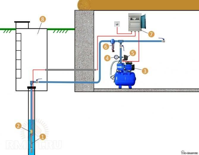 Схема водопроводов для водоснабжения из скважин к частному дому