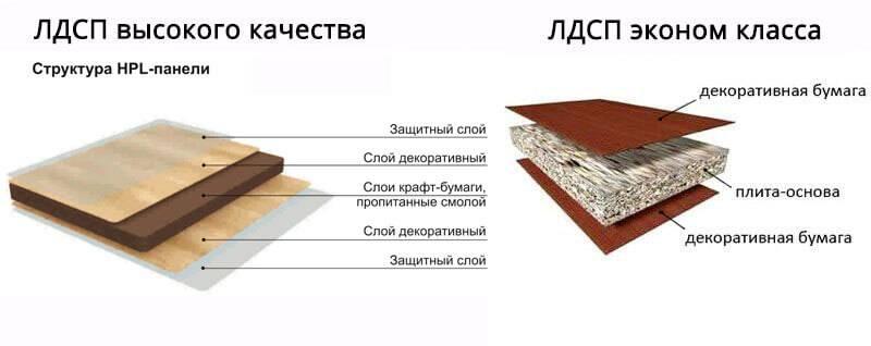 Выбор цветов дсп для мебели: от ореха до березы – все оттенки хороши
