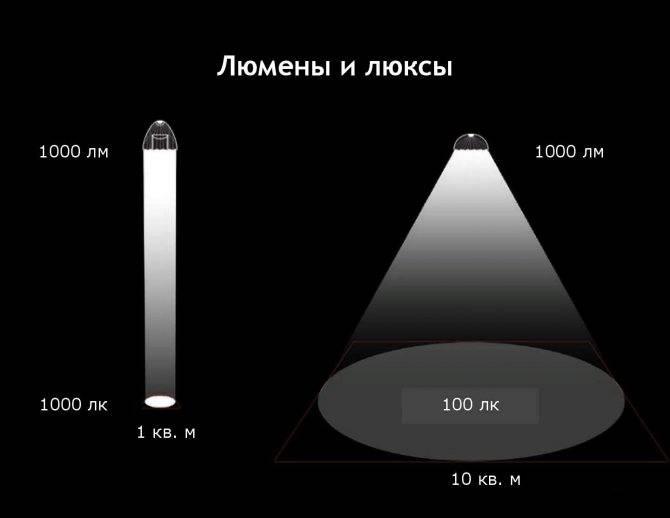 Сила света, световой поток, освещенность — 3 характеристики ламп простыми словами.