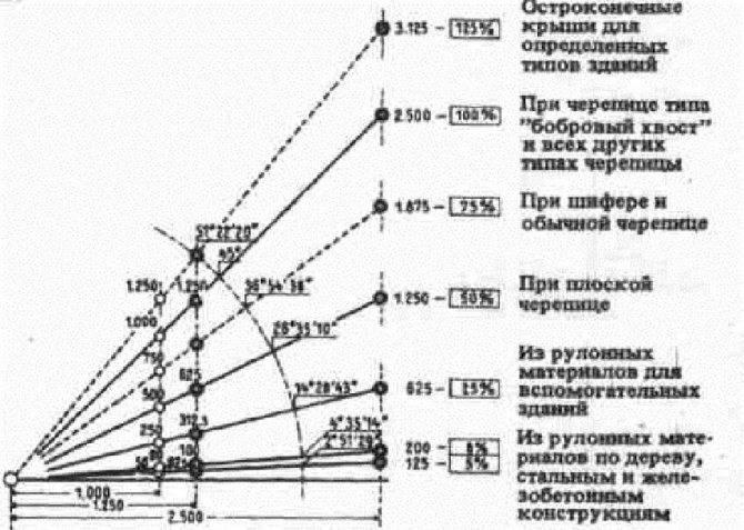 Угол наклона крыши: подбираем оптимальный