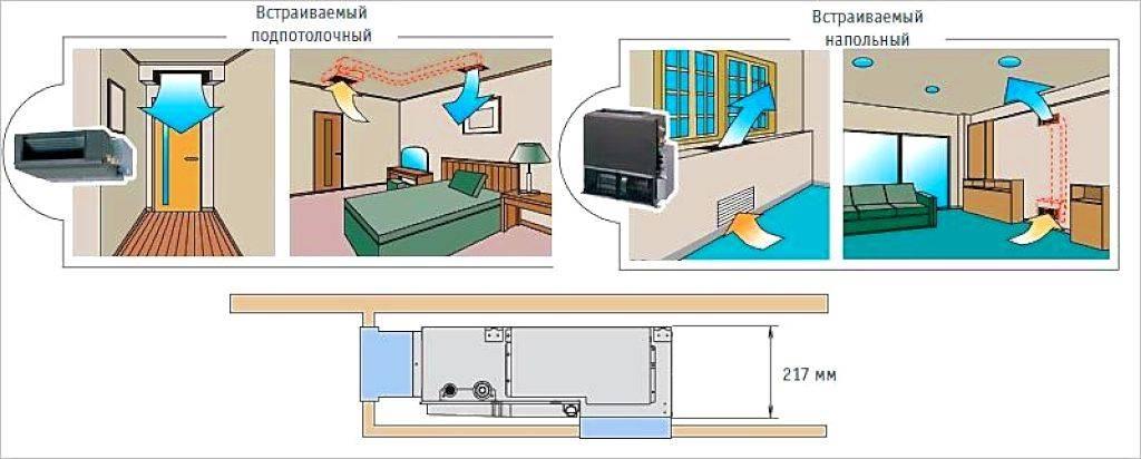 Виды систем кондиционирования воздуха в помещении
