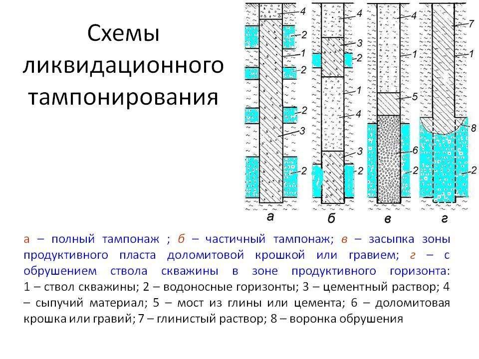 Что такое тампонирование скважин и как оно выполняется